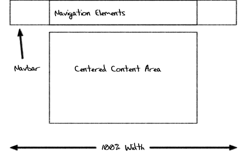 Sketch of a centered full-width navigation bar.