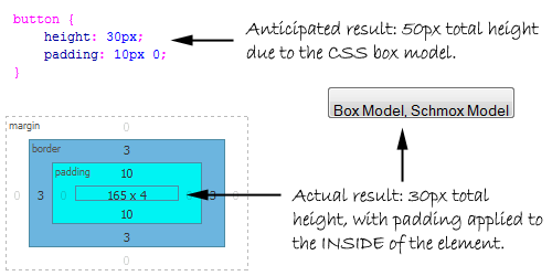 Button Height And A Broken Box Model Web Styles Hawaii
